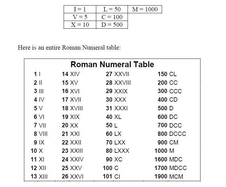 Roman Numerals Explained
